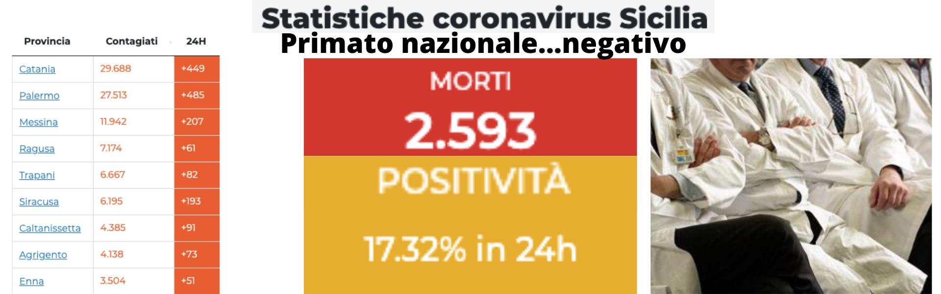 """Sicilia fuori controllo, scendono in campo i medici in pensione del gruppo """"Laureati '72"""""""