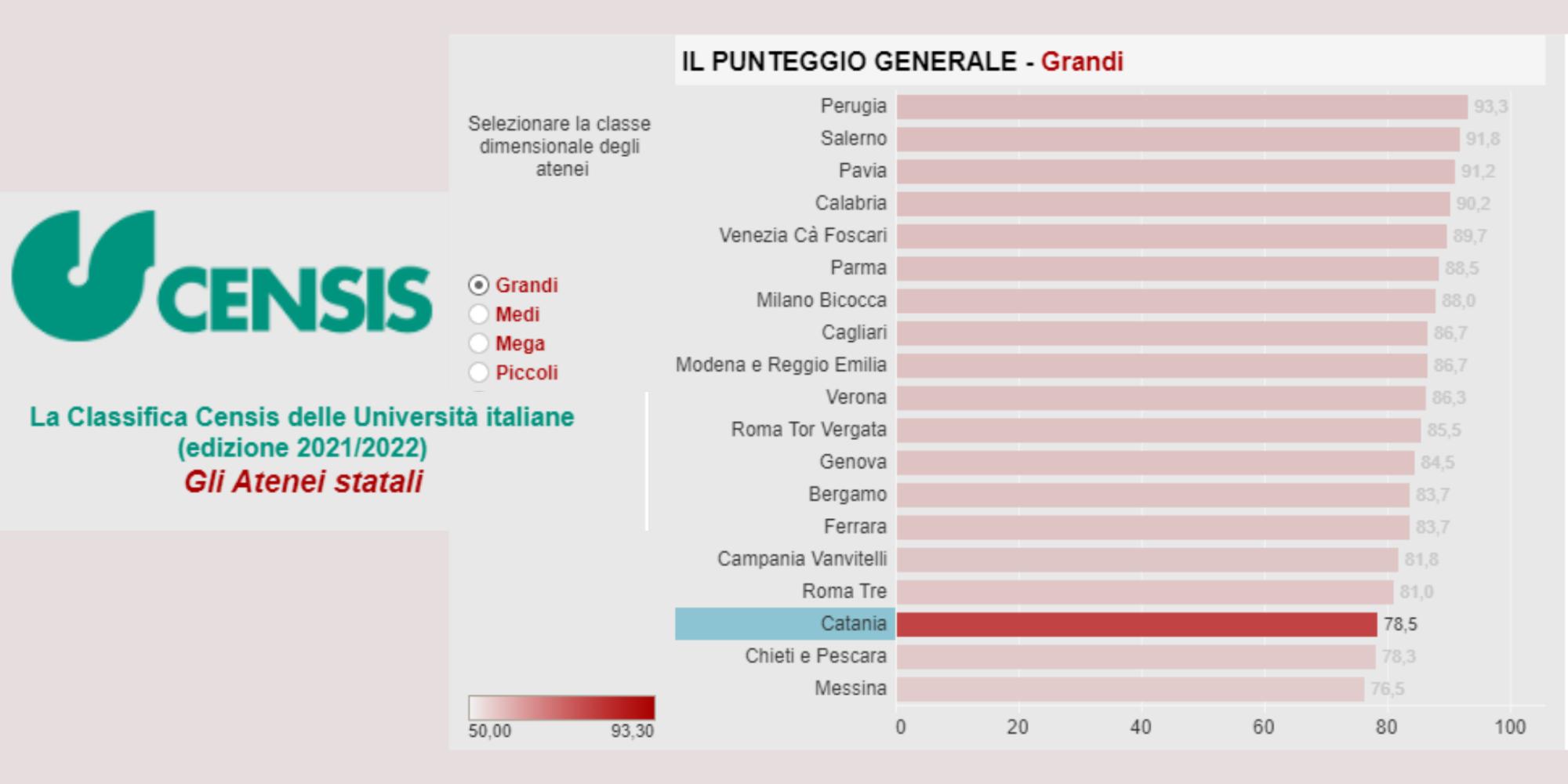 UNICT,classifica Censis sulle università impietosa: Catania terzultima e perde il suo posto tra i mega atenei